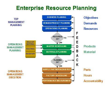 Enterprise Resource Planning & Supply Chain Management